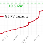 GB PV capacity update – 10.5GW!