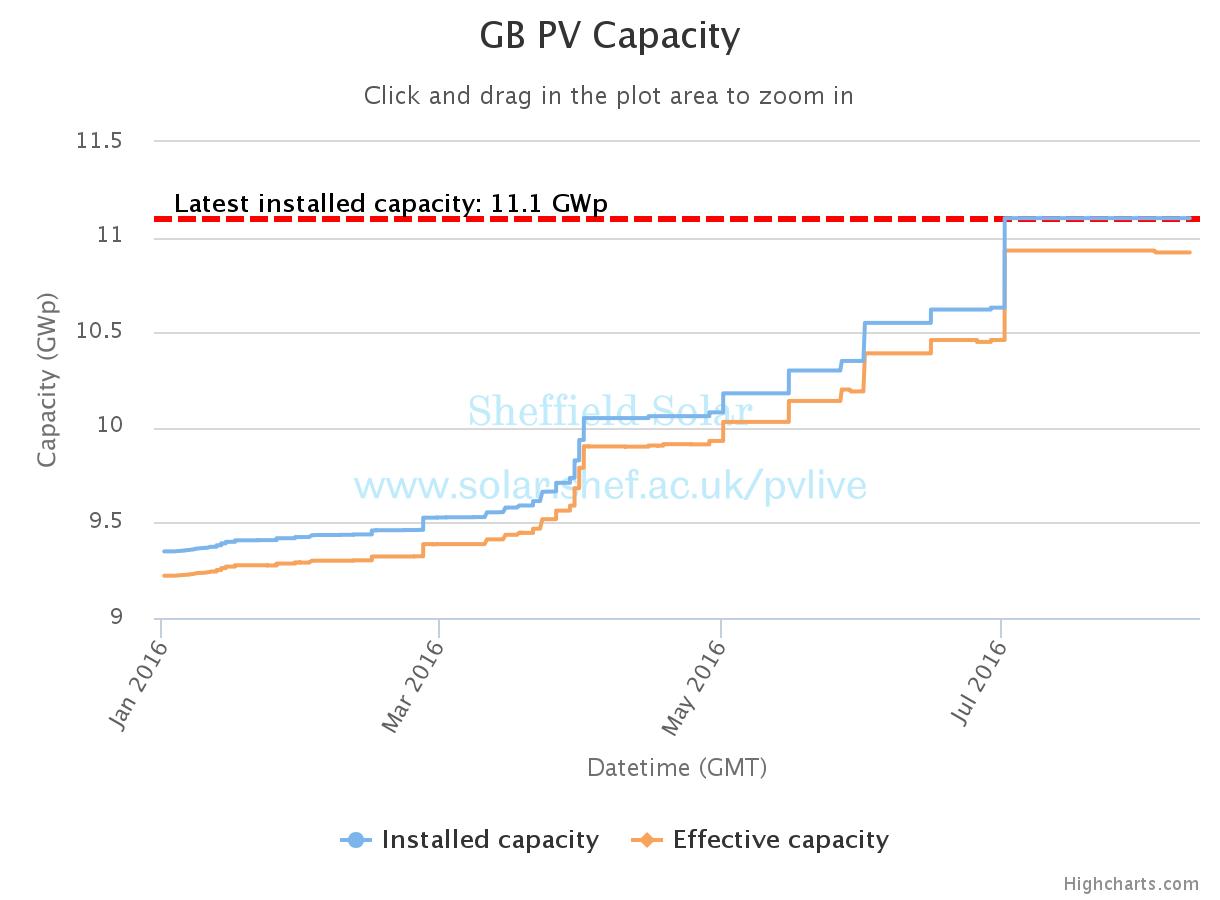 PV capacity update – 11.1 GWp