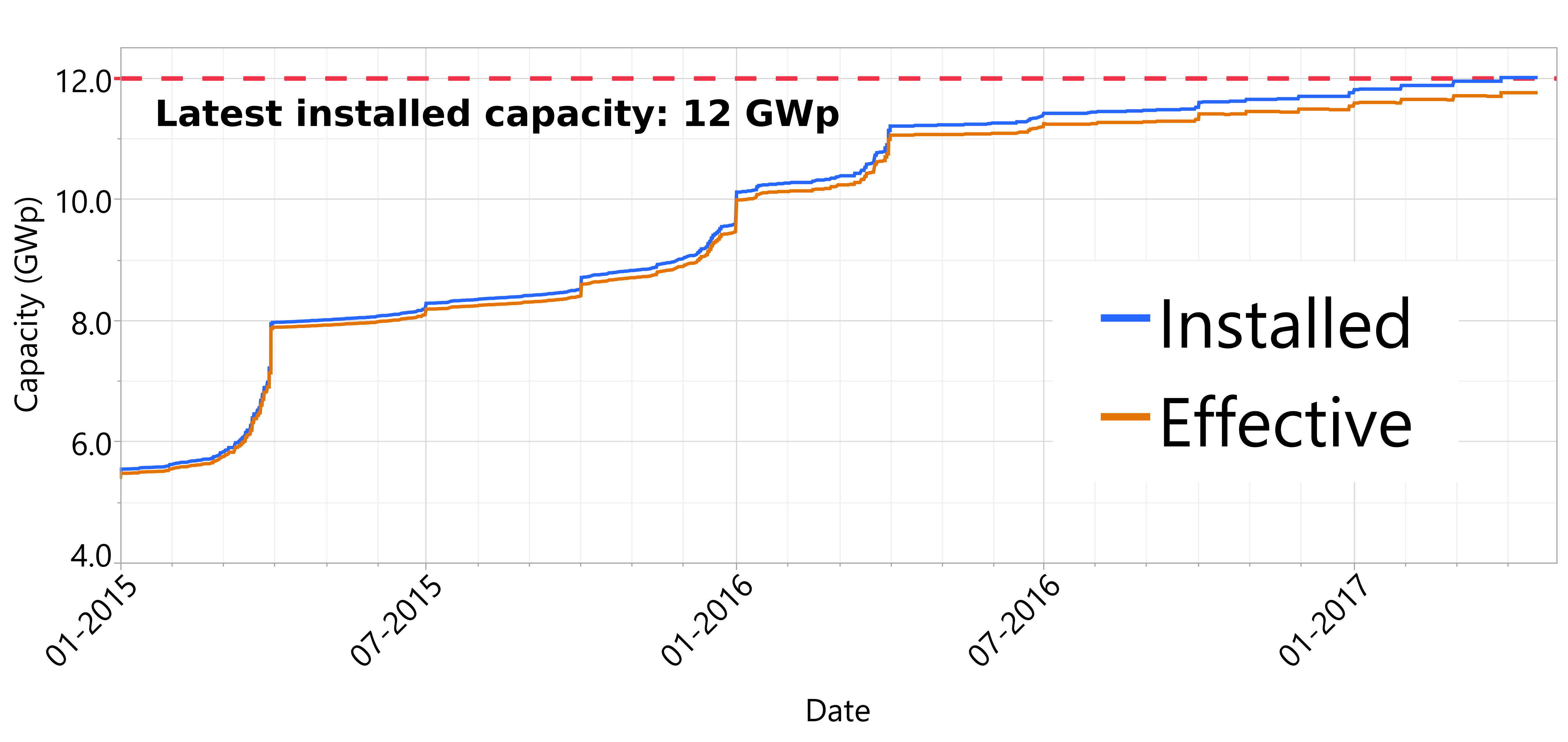 Capacity update plus 23k new sample sites
